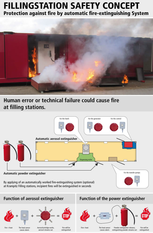 https://www.krampitz.ca/wp-content/uploads/2016/01/05_filling_station_protection_against_fire_by_automatic_fire-extinguishing_system.jpg